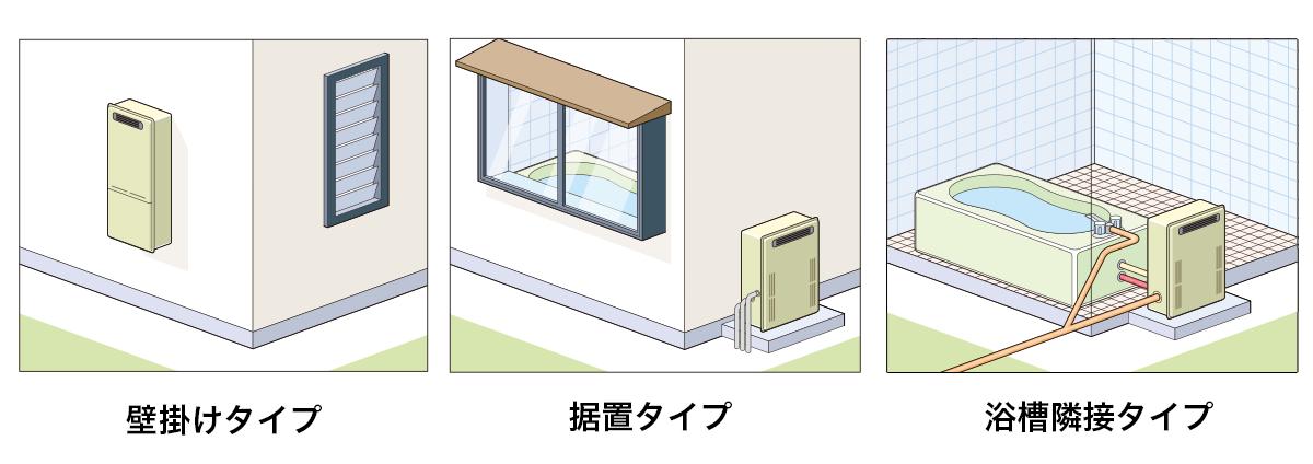 ガス給湯器設置タイプ図